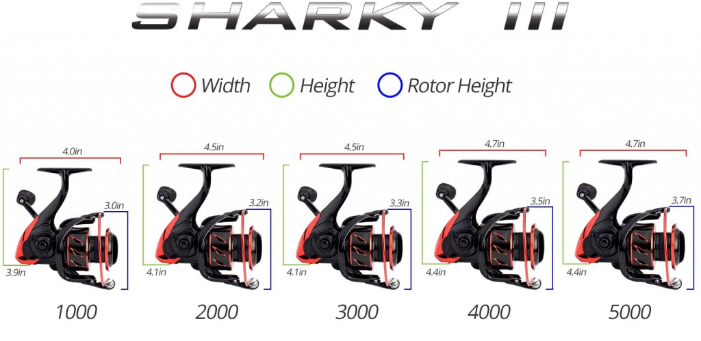 KastKing Sharky III review - Reel Sizes